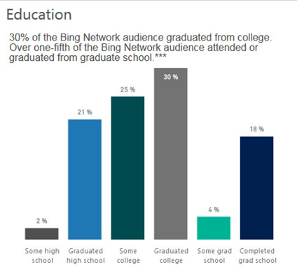 Bing user demographics for digital marketing - Education