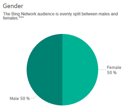 Bing user demographics for digital marketing - Gender