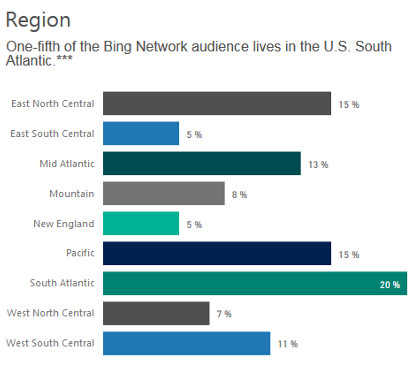 Bing user demographics for digital marketing - Region